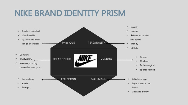 what-is-brand-identity-brand-identity-prism-11-638